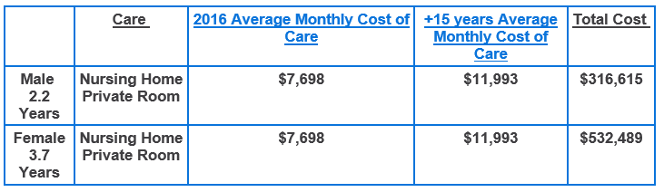 Cost of Care 2015 Nursing Home National Numbers