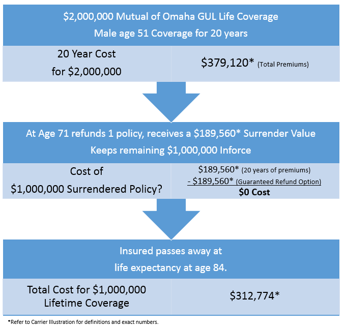 Mutual of Omaha Case Study Example Guaranteed Refund Option $2,000,000 Coverage